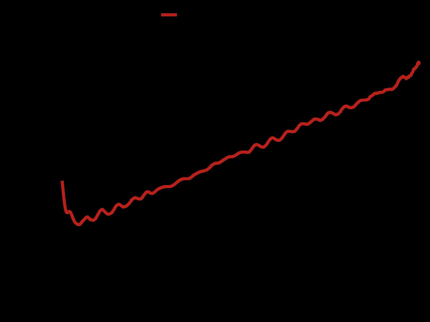 DRH818 - Antenna Factor