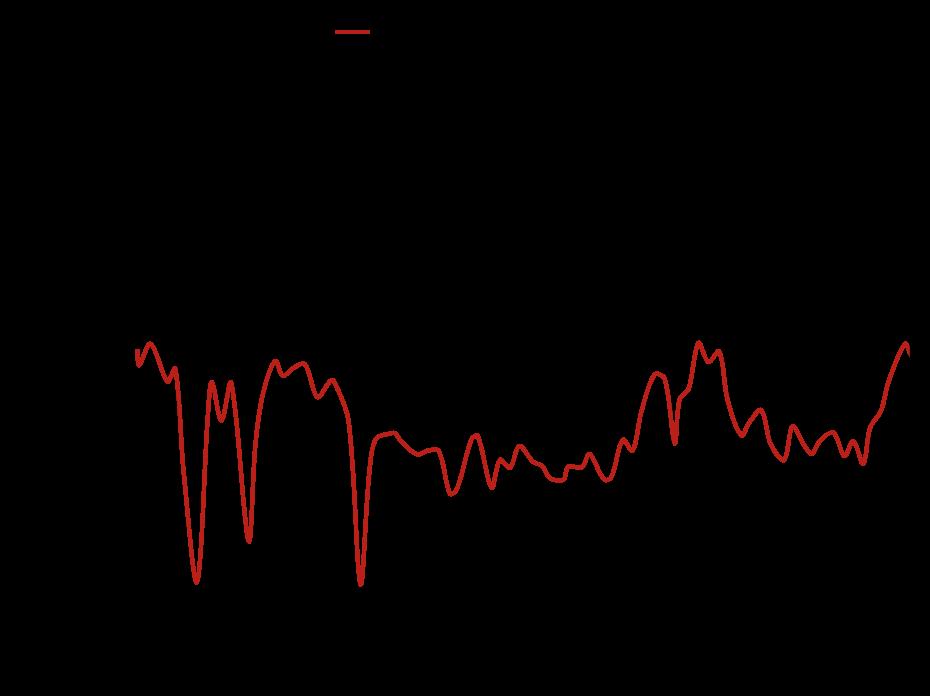 DRH40 - Cross Polarization