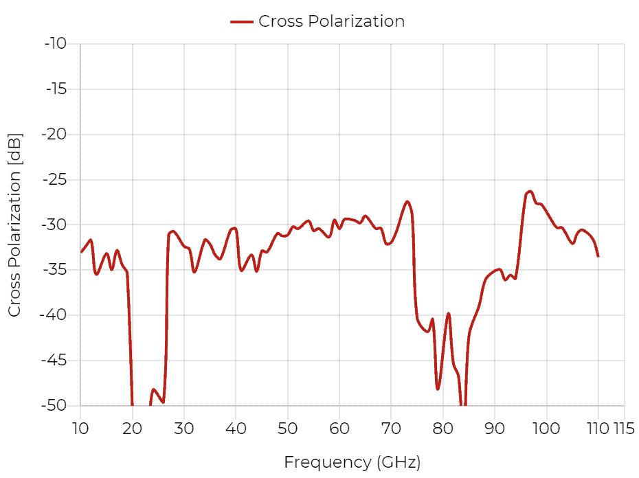 DRH110 - Cross Polarization