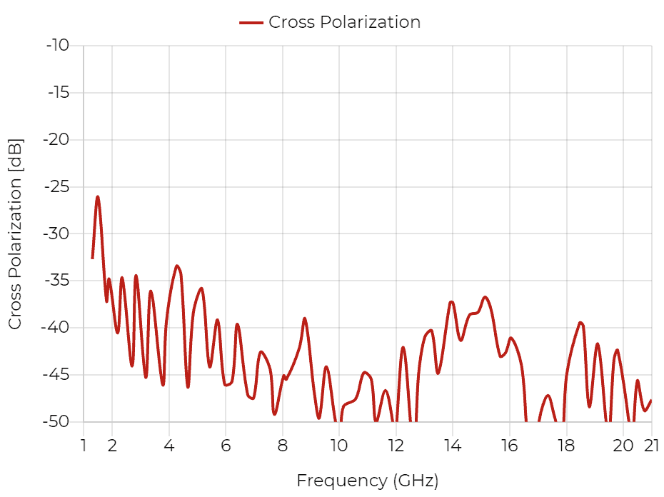 DRH20E - Cross Polarization