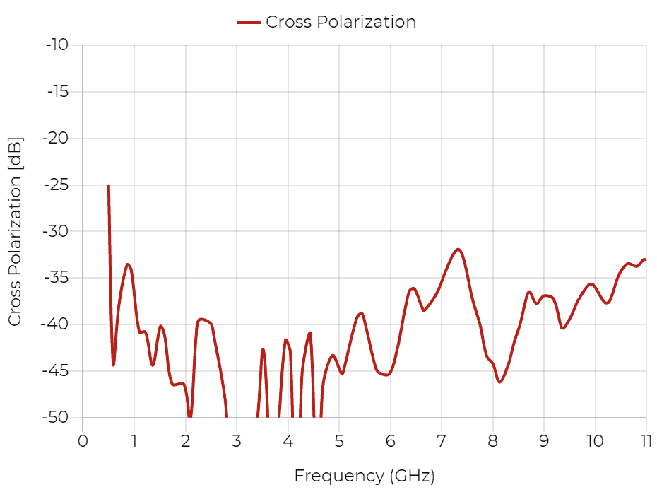 DRH10 - Cross Polarization