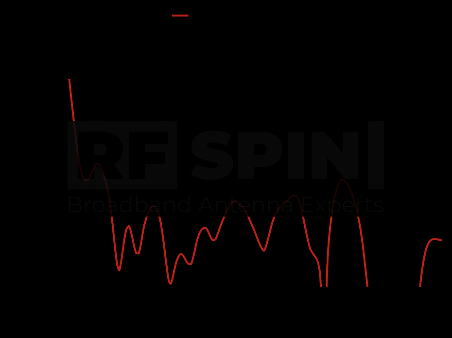 DRH200 - Cross Polarization