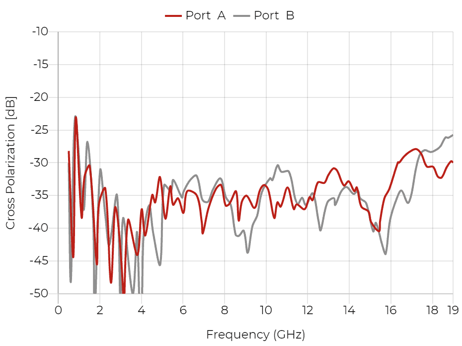 QRH18 - Cross Polarization
