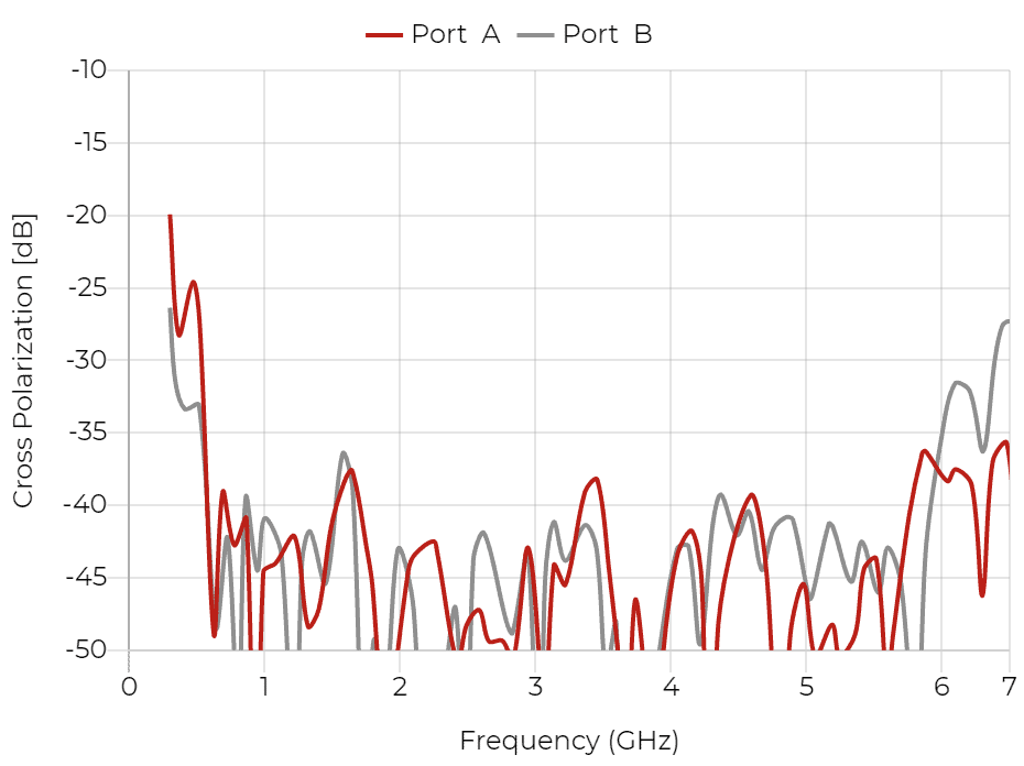 QRH400 - Cross Polarization