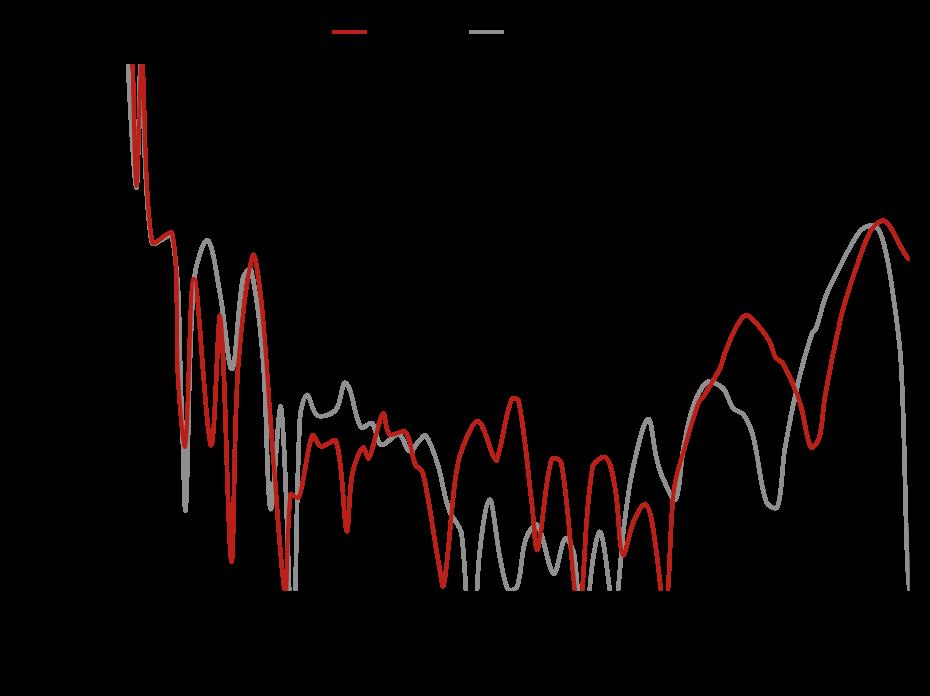 QRH0140 - Cross Polarization