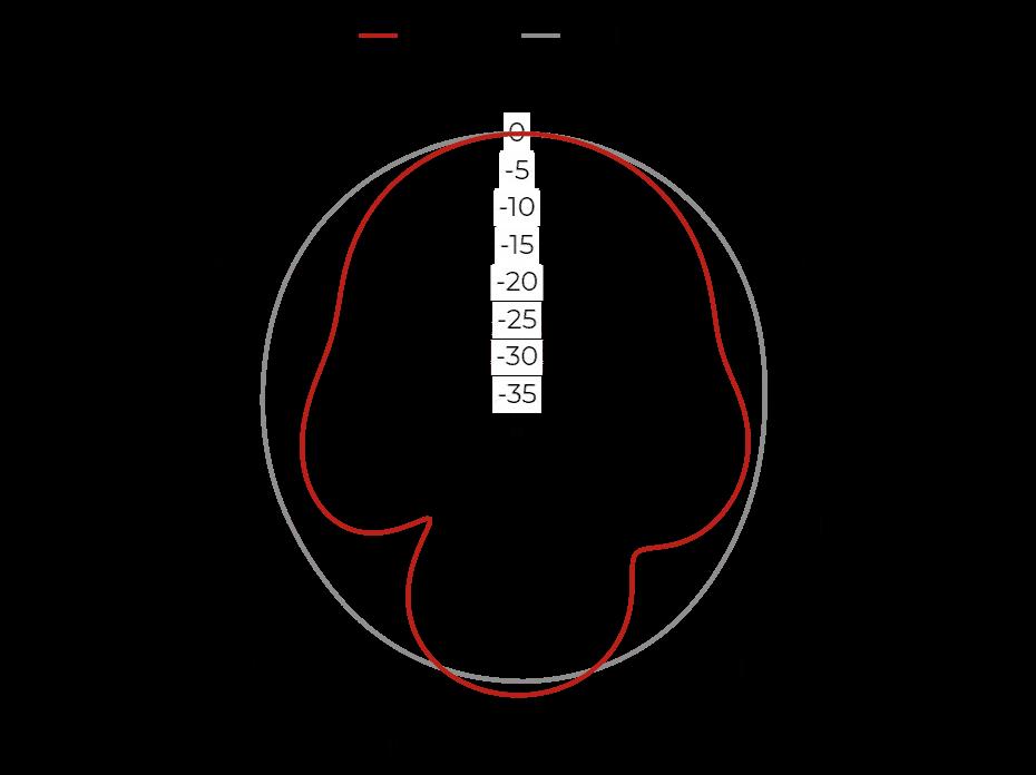 QRH18 - Port A, 1 GHz