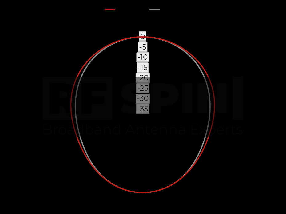 DRH203 - 0.2 GHz