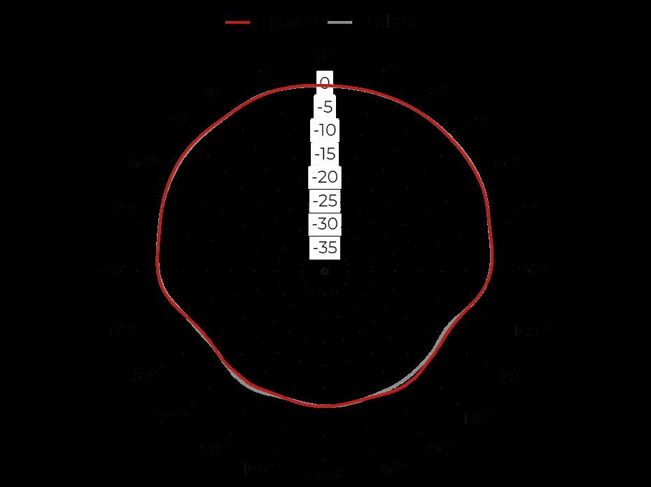 QRH50E - Port B, 5 GHz